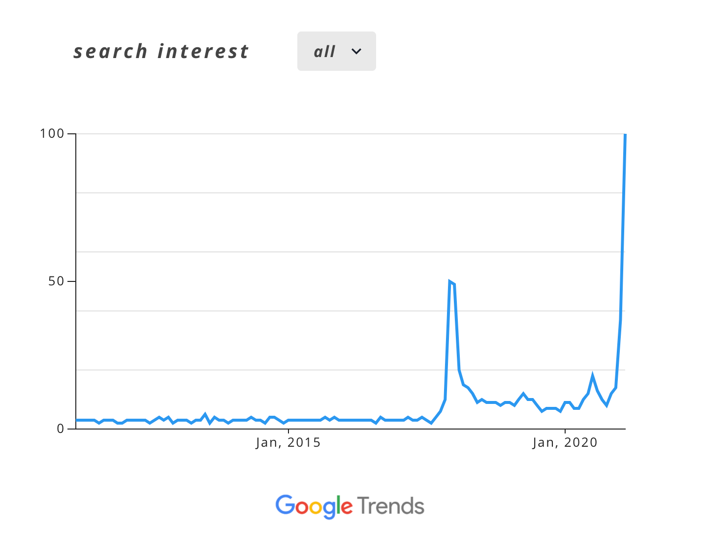 Cardano-search-interest