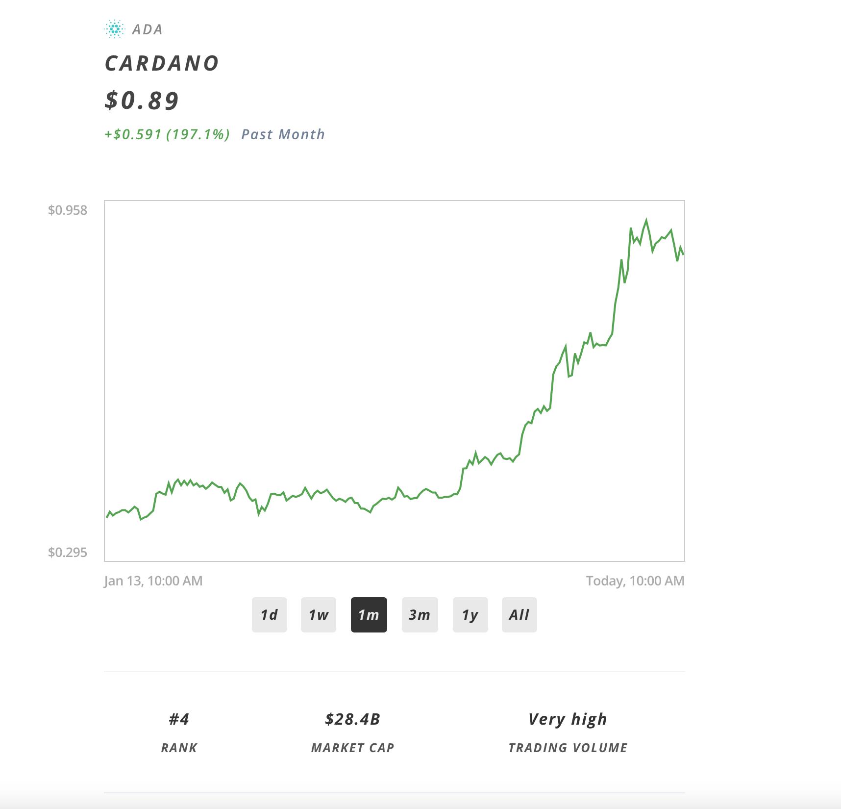 cardano-price-example